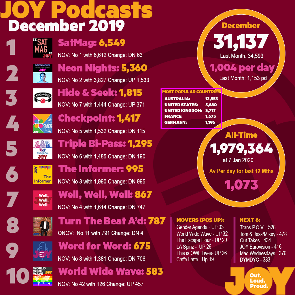 Neon Nights is the Number One most downloaded Podcast on JOY949